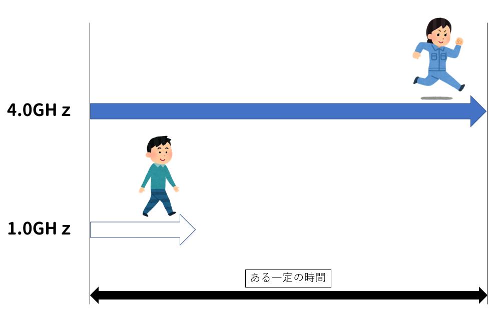 クロック周波数_イメージ