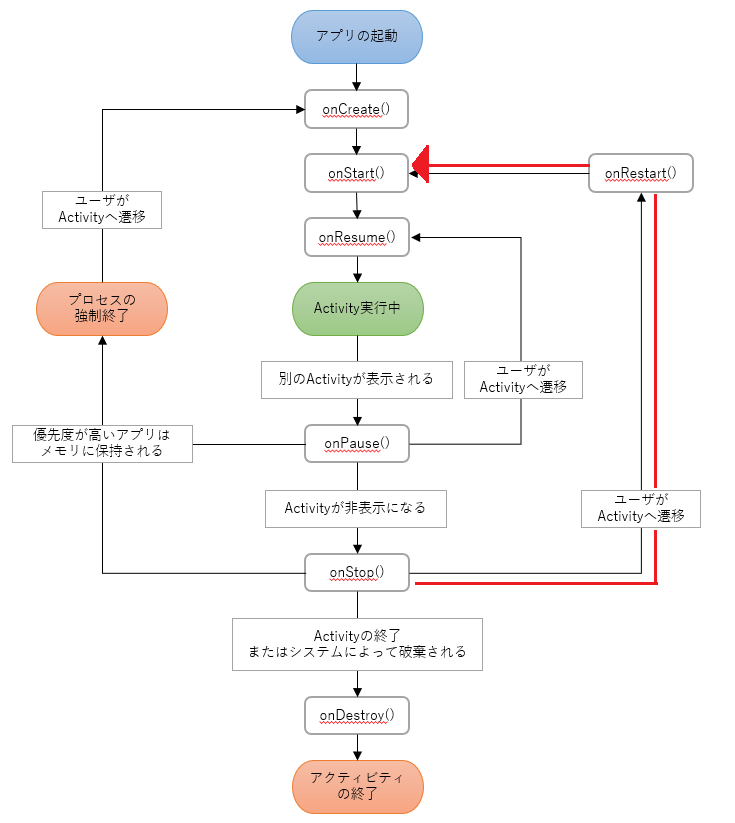 android_lifecycle_back_to_app