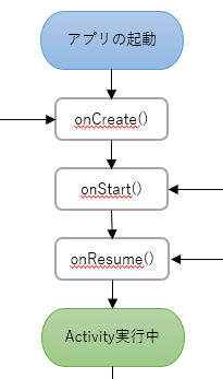 android_lifecycle_lanch_app