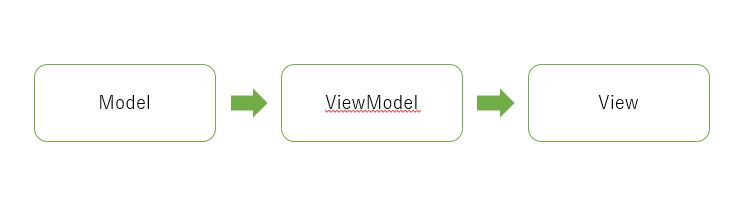 mvvm_arch_sample_2