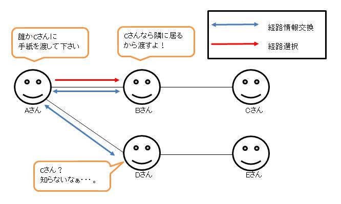 routing_protocol