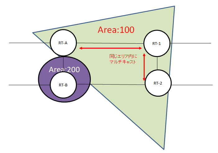 routing_ospf