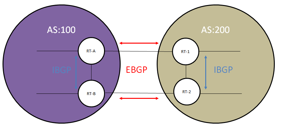 routing_bgp