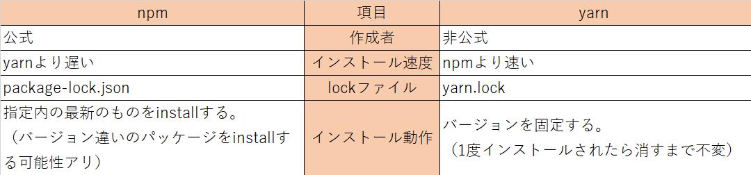 npm-yarn違いの表